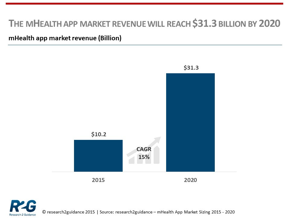 worldwide mhealth market to 2020 The global mhealth market size was valued at usd 475 billion in 2014 and is expected to witness substantial gains throughout the industry research report, 2020.